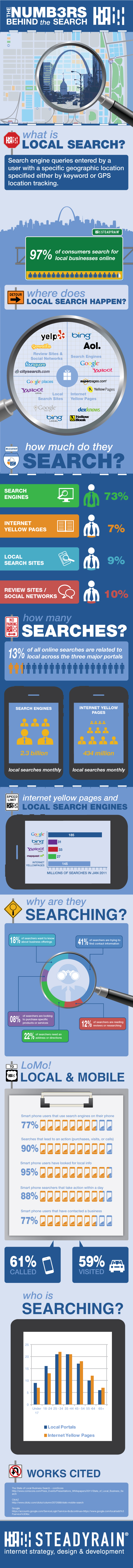http://amplifylocalmarketing.com/wp-content/uploads/2012/07/Local_Search_InfoGraphic_final.jpg