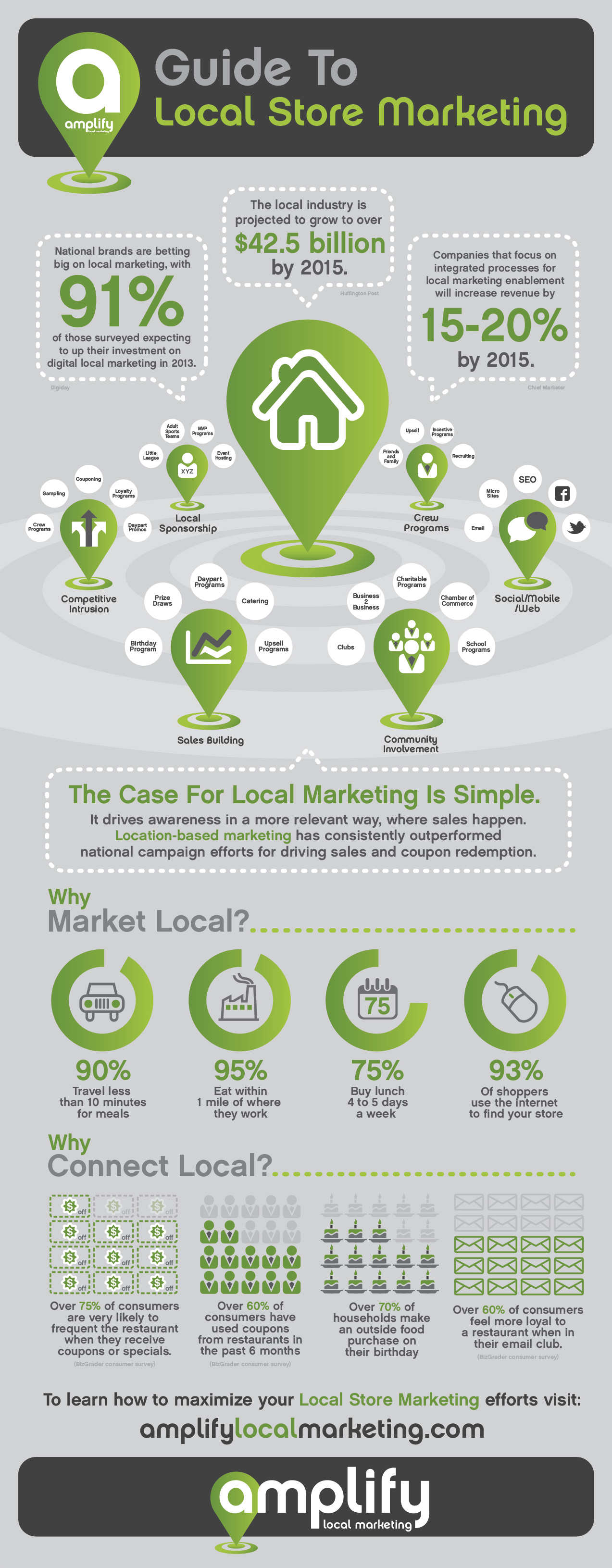 Local Store Marketing Infographics