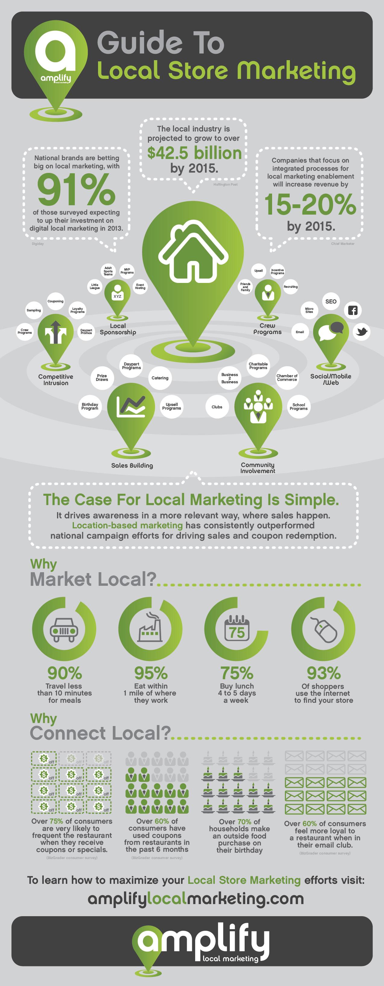 https://amplifylocalmarketing.com/wp-content/uploads/2013/02/Amplify-Infographics.jpg
